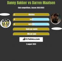 Danny Bakker vs Darren Maatsen h2h player stats
