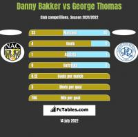 Danny Bakker vs George Thomas h2h player stats