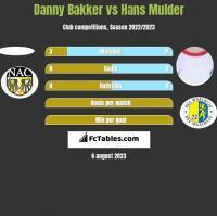 Danny Bakker vs Hans Mulder h2h player stats