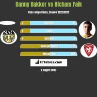 Danny Bakker vs Hicham Faik h2h player stats