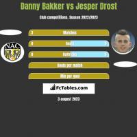 Danny Bakker vs Jesper Drost h2h player stats