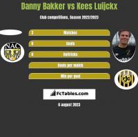 Danny Bakker vs Kees Luijckx h2h player stats