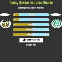 Danny Bakker vs Laros Duarte h2h player stats