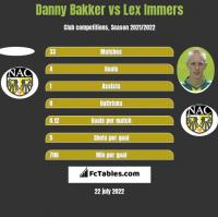 Danny Bakker vs Lex Immers h2h player stats