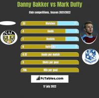 Danny Bakker vs Mark Duffy h2h player stats