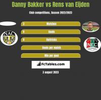 Danny Bakker vs Rens van Eijden h2h player stats