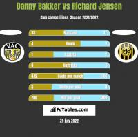 Danny Bakker vs Richard Jensen h2h player stats