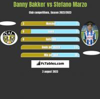 Danny Bakker vs Stefano Marzo h2h player stats