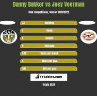 Danny Bakker vs Joey Veerman h2h player stats