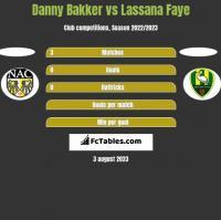 Danny Bakker vs Lassana Faye h2h player stats
