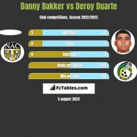 Danny Bakker vs Deroy Duarte h2h player stats