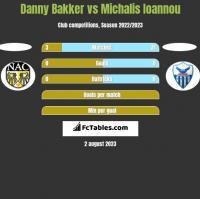 Danny Bakker vs Michalis Ioannou h2h player stats