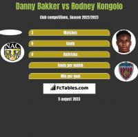 Danny Bakker vs Rodney Kongolo h2h player stats