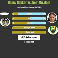 Danny Bakker vs Amir Absalem h2h player stats