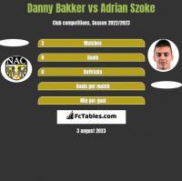 Danny Bakker vs Adrian Szoke h2h player stats