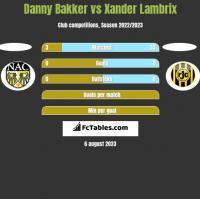 Danny Bakker vs Xander Lambrix h2h player stats