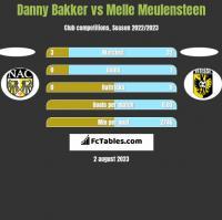 Danny Bakker vs Melle Meulensteen h2h player stats