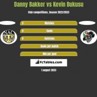 Danny Bakker vs Kevin Bukusu h2h player stats