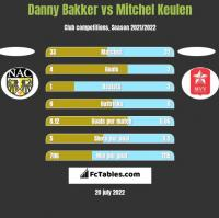 Danny Bakker vs Mitchel Keulen h2h player stats
