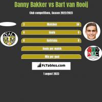 Danny Bakker vs Bart van Rooij h2h player stats