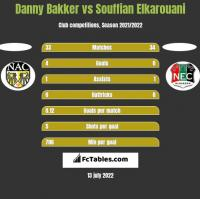 Danny Bakker vs Souffian Elkarouani h2h player stats