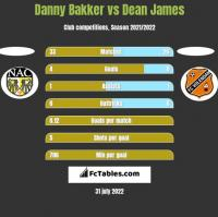 Danny Bakker vs Dean James h2h player stats