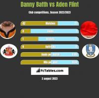 Danny Batth vs Aden Flint h2h player stats