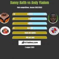 Danny Batth vs Andy Yiadom h2h player stats