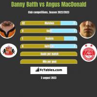 Danny Batth vs Angus MacDonald h2h player stats