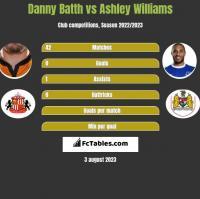 Danny Batth vs Ashley Williams h2h player stats