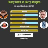 Danny Batth vs Barry Douglas h2h player stats
