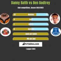 Danny Batth vs Ben Godfrey h2h player stats