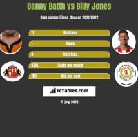 Danny Batth vs Billy Jones h2h player stats