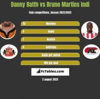 Danny Batth vs Bruno Martins Indi h2h player stats