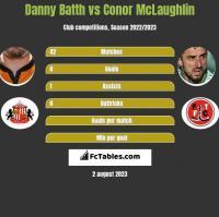 Danny Batth vs Conor McLaughlin h2h player stats