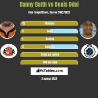 Danny Batth vs Denis Odoi h2h player stats