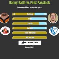 Danny Batth vs Felix Passlack h2h player stats