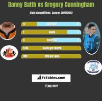 Danny Batth vs Gregory Cunningham h2h player stats