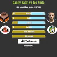 Danny Batth vs Ivo Pinto h2h player stats