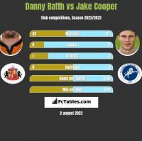 Danny Batth vs Jake Cooper h2h player stats