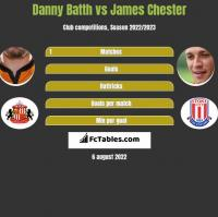 Danny Batth vs James Chester h2h player stats