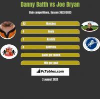 Danny Batth vs Joe Bryan h2h player stats