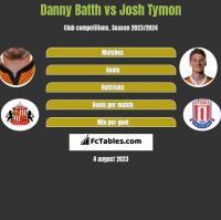 Danny Batth vs Josh Tymon h2h player stats
