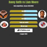 Danny Batth vs Liam Moore h2h player stats