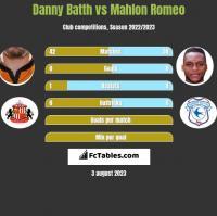 Danny Batth vs Mahlon Romeo h2h player stats