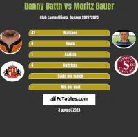 Danny Batth vs Moritz Bauer h2h player stats