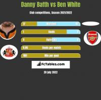 Danny Batth vs Ben White h2h player stats
