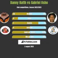 Danny Batth vs Gabriel Osho h2h player stats