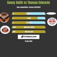 Danny Batth vs Thomas Edwards h2h player stats