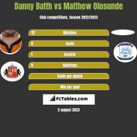 Danny Batth vs Matthew Olosunde h2h player stats